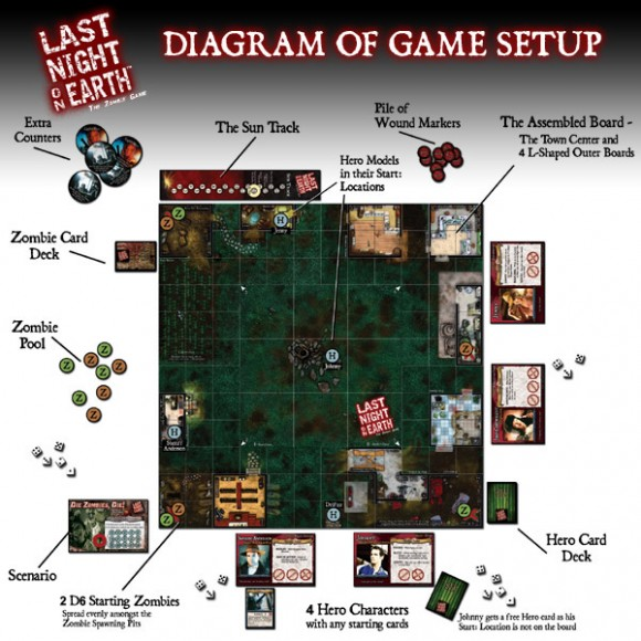 Last Night on Earth game setup