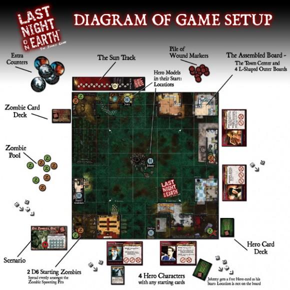 Last Night on Earth game setup